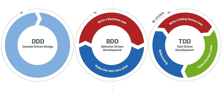TDD BDD DDD testing